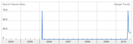 Search Volume Index for Uganda Electoral Commission. Source: Google Trends