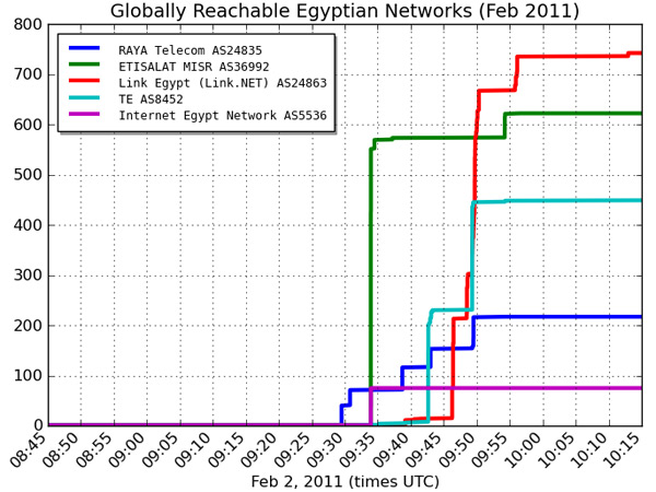 Egypt_Internet