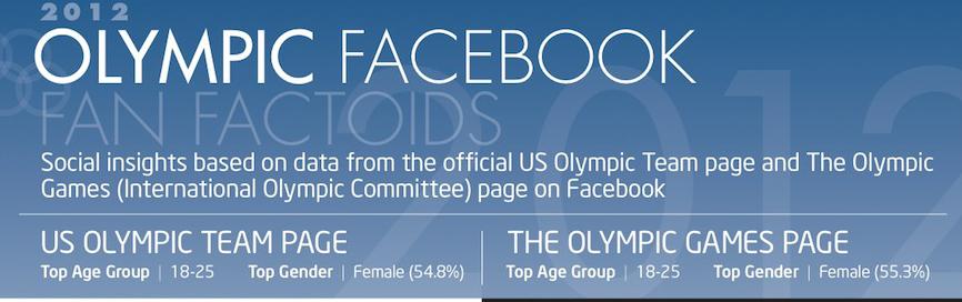 Olympichead