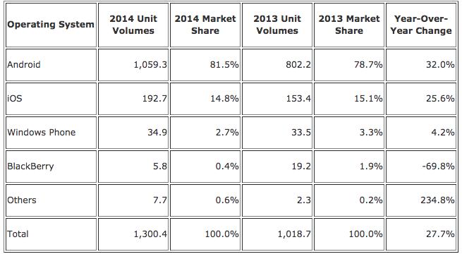 image-IDC-2014-q4-market