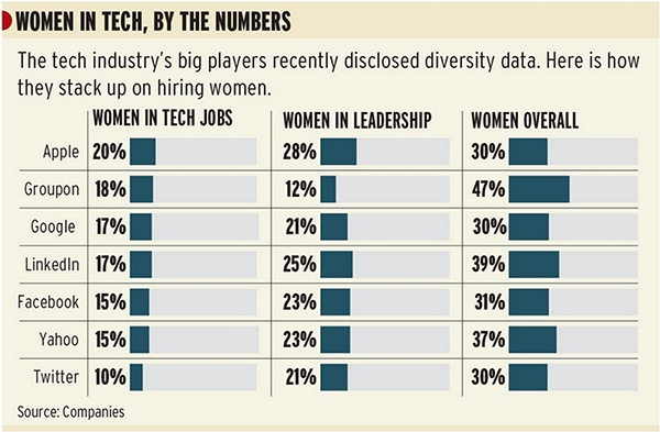 Statistics on women employed by leading tech firms in the world. Source: Chicagobusiness.com