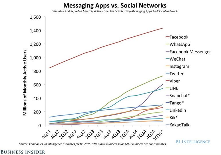 Messaging Apps Vs. Social Networks (Via BI intelligence)