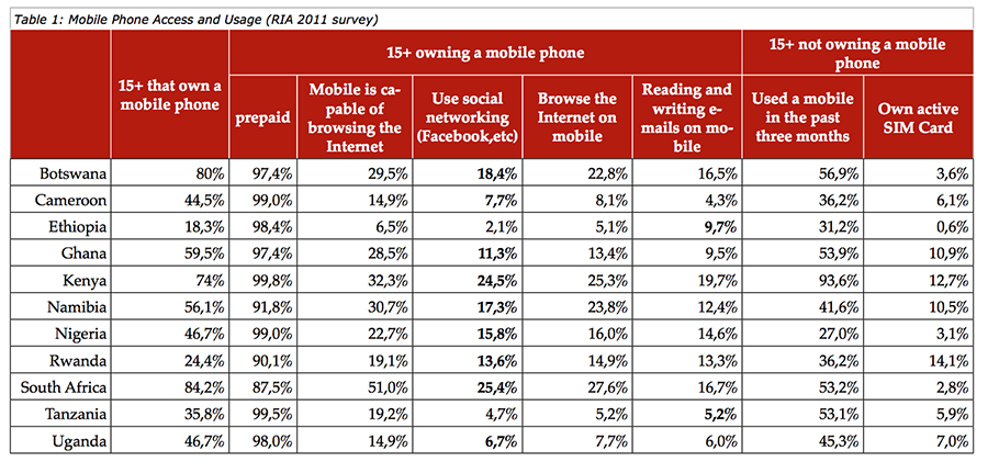 Table showing what people did on their phones in 2011. Part of a report by Reseach ICT Africa