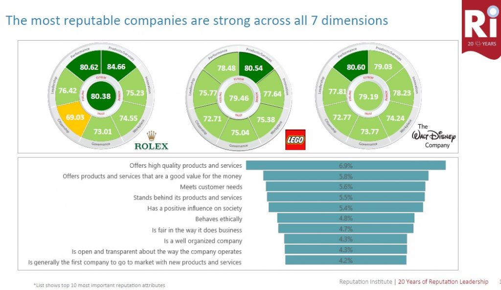 Rolex, LEGO, and Walt Disney were the most reputable companies across all the seven (7) key rational dimensions. (screen shot by Nathan)