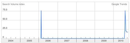 Search Volume Index for Uganda Electoral Commission. Source: Google Trends