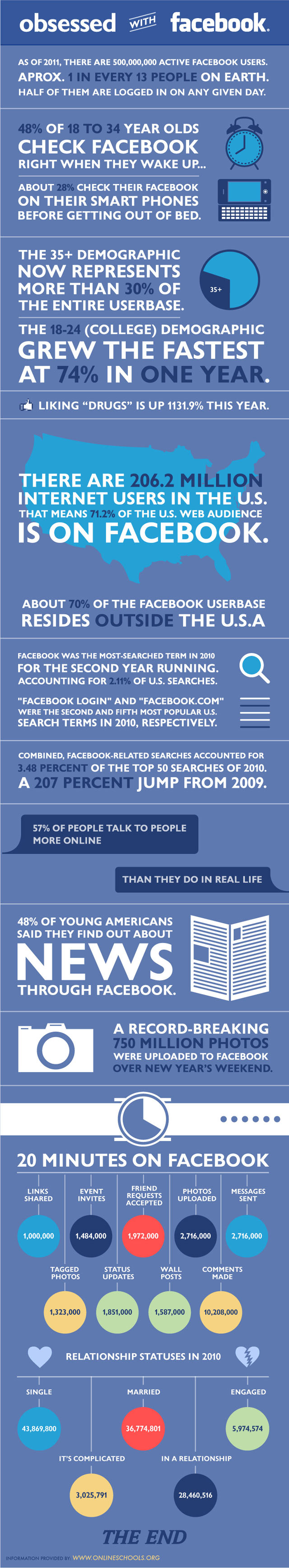 Facebook Stats [Image by Mashable]