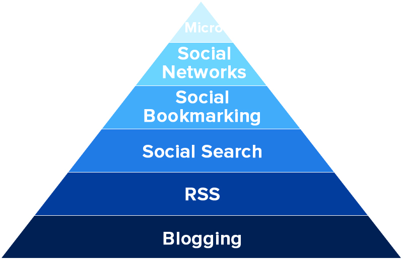 hierrachy_of_social_media_marketing