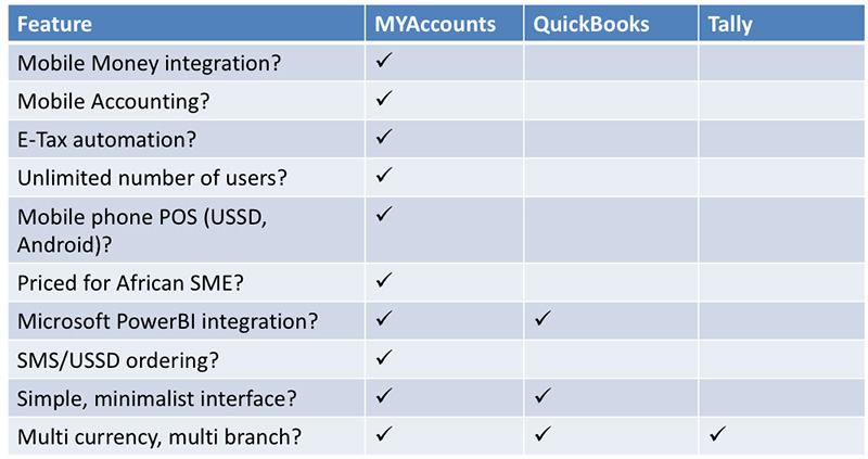 MYAccounts Contrasted With Existing Accounting Systems