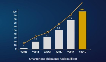 Huawei's Growth in Smartphone Shipment