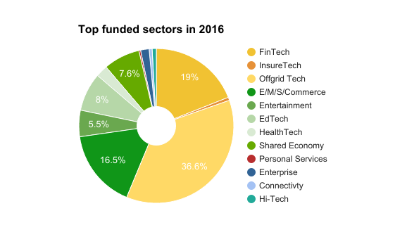 Three (3) sectors; Off-Grid Tech, FinTech, and E/M/S-Commerce attracted 72% of Africa's VC investment in 2016. Image Credit: Partech Ventures