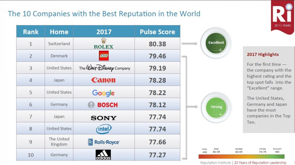 The 2017 study according to the company, showed that United States, Germany and Japan had the most companies in the top ten (10) world's 'Best Reputation Companies' in the World. (screen shot by Nathan)