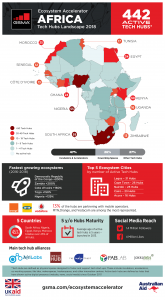 Active tech hubs in Africa have increased by 128 summing it to a total of 442. (Infographic Credit: GSMA)