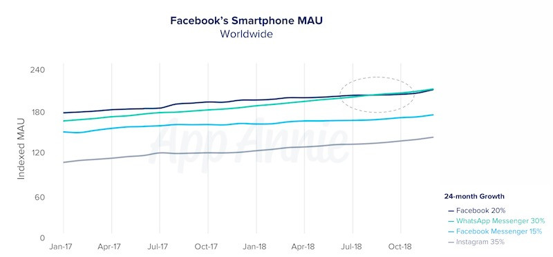 WhatsApp grew 30 percent in 2018, whereas Facebook saw just 20 percent growth.