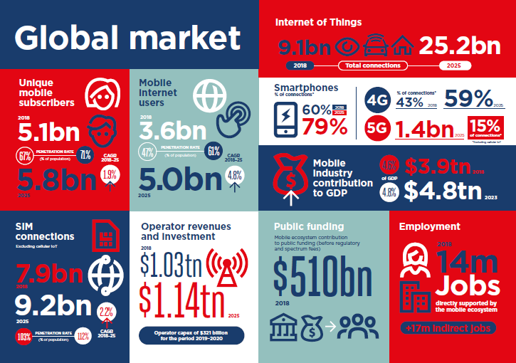 Infographic by GSMA.