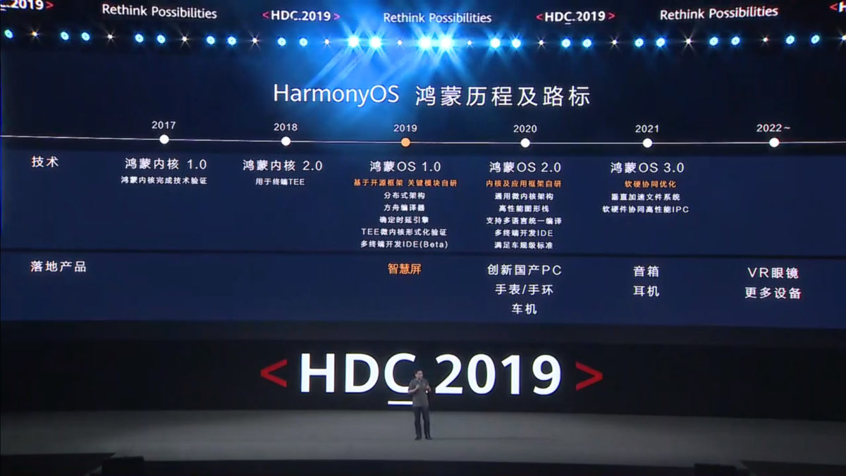 Photo of Huawei's Launched HarmonyOS isn't Android's Alternative
