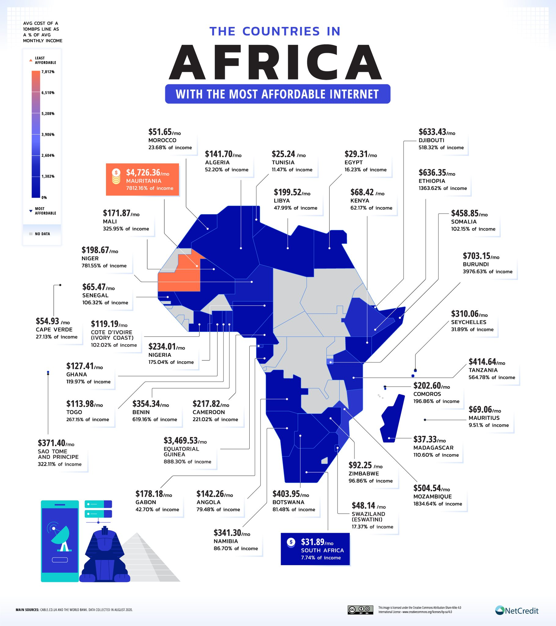 Infographic by NetCredit shows internet affordability in Africa.